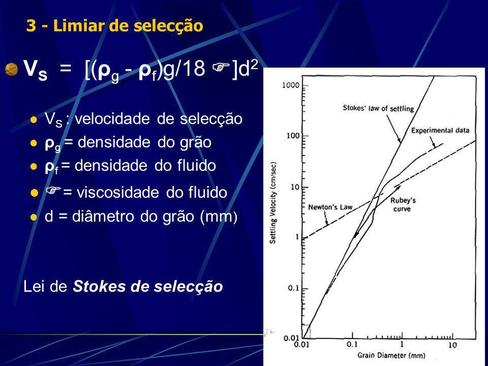 VS = [(ρg - ρf)g/18 F]d2 = viscosidade do fluido